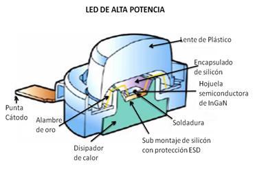 Anatomia LED Alta Potencia