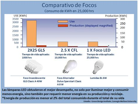 Comparativo foco LED vs Fluorescente vs Incandescente TCO