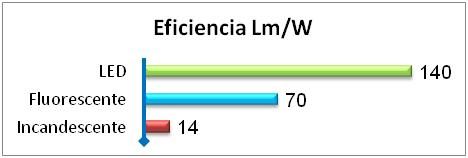 Eficiencia LED vs Fluorescente vs Incandescente